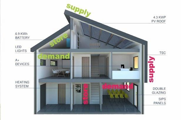 Some of the features, allowing the house to be really smart with its energy production, storage and usage.